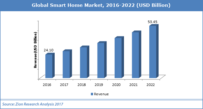 Smart Home Market Size & Share will hit $53.45 Billion by 2022!